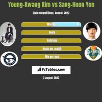 Young-Kwang Kim vs Sang-Hoon Yoo h2h player stats