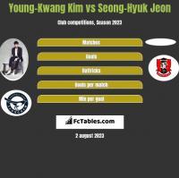 Young-Kwang Kim vs Seong-Hyuk Jeon h2h player stats