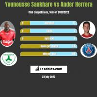 Younousse Sankhare vs Ander Herrera h2h player stats