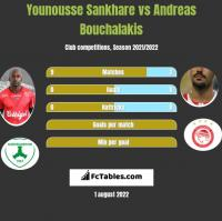 Younousse Sankhare vs Andreas Bouchalakis h2h player stats
