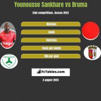 Younousse Sankhare vs Bruma h2h player stats
