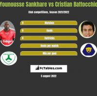 Younousse Sankhare vs Cristian Battocchio h2h player stats
