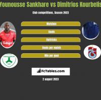 Younousse Sankhare vs Dimitrios Kourbelis h2h player stats
