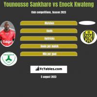 Younousse Sankhare vs Enock Kwateng h2h player stats