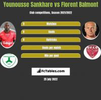 Younousse Sankhare vs Florent Balmont h2h player stats