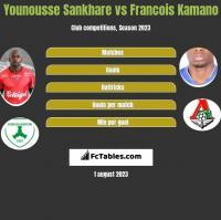 Younousse Sankhare vs Francois Kamano h2h player stats