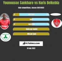 Younousse Sankhare vs Haris Belkebla h2h player stats