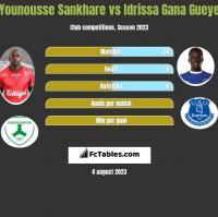 Younousse Sankhare vs Idrissa Gana Gueye h2h player stats