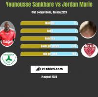Younousse Sankhare vs Jordan Marie h2h player stats