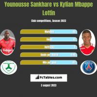 Younousse Sankhare vs Kylian Mbappe Lottin h2h player stats