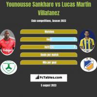 Younousse Sankhare vs Lucas Martin Villafanez h2h player stats