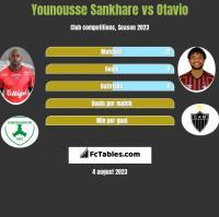 Younousse Sankhare vs Otavio h2h player stats