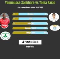 Younousse Sankhare vs Toma Basic h2h player stats