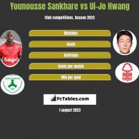 Younousse Sankhare vs Ui-Jo Hwang h2h player stats