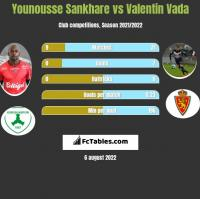 Younousse Sankhare vs Valentin Vada h2h player stats