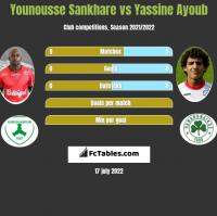 Younousse Sankhare vs Yassine Ayoub h2h player stats
