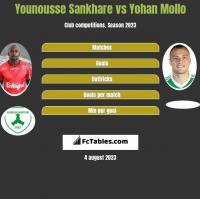 Younousse Sankhare vs Yohan Mollo h2h player stats