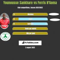 Younousse Sankhare vs Ferris N'Goma h2h player stats
