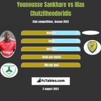 Younousse Sankhare vs Ilias Chatzitheodoridis h2h player stats