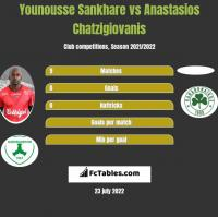Younousse Sankhare vs Anastasios Chatzigiovanis h2h player stats