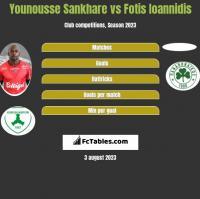 Younousse Sankhare vs Fotis Ioannidis h2h player stats