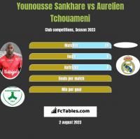 Younousse Sankhare vs Aurelien Tchouameni h2h player stats