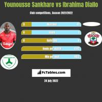 Younousse Sankhare vs Ibrahima Diallo h2h player stats
