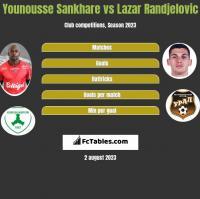 Younousse Sankhare vs Lazar Randjelovic h2h player stats