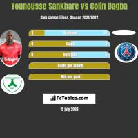 Younousse Sankhare vs Colin Dagba h2h player stats