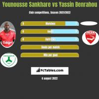 Younousse Sankhare vs Yassin Benrahou h2h player stats