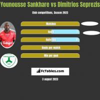 Younousse Sankhare vs Dimitrios Seprezis h2h player stats