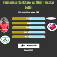 Younousse Sankhare vs Albert-Nicolas Lottin h2h player stats