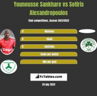 Younousse Sankhare vs Sotiris Alexandropoulos h2h player stats