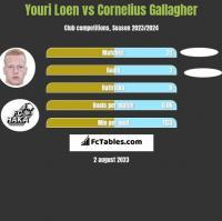 Youri Loen vs Cornelius Gallagher h2h player stats