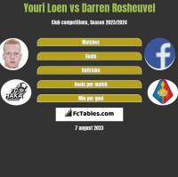 Youri Loen vs Darren Rosheuvel h2h player stats