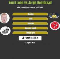 Youri Loen vs Jerge Hoefdraad h2h player stats