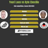Youri Loen vs Kyle Ebecilio h2h player stats