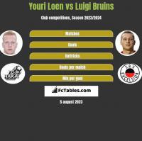 Youri Loen vs Luigi Bruins h2h player stats
