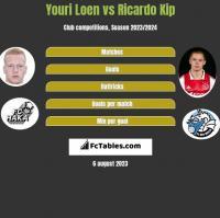 Youri Loen vs Ricardo Kip h2h player stats