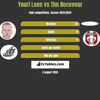 Youri Loen vs Tim Receveur h2h player stats