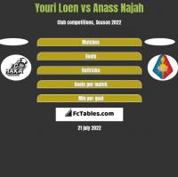Youri Loen vs Anass Najah h2h player stats