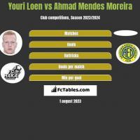 Youri Loen vs Ahmad Mendes Moreira h2h player stats