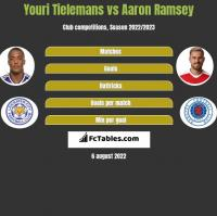 Youri Tielemans vs Aaron Ramsey h2h player stats