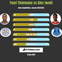 Youri Tielemans vs Alex Iwobi h2h player stats