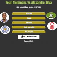 Youri Tielemans vs Alexandre Silva h2h player stats