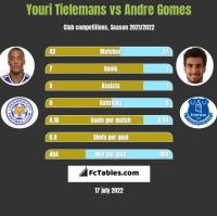 Youri Tielemans vs Andre Gomes h2h player stats