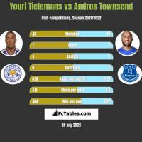 Youri Tielemans vs Andros Townsend h2h player stats