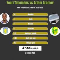 Youri Tielemans vs Artem Gromov h2h player stats
