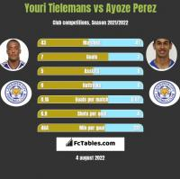 Youri Tielemans vs Ayoze Perez h2h player stats
