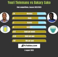 Youri Tielemans vs Bakary Sako h2h player stats